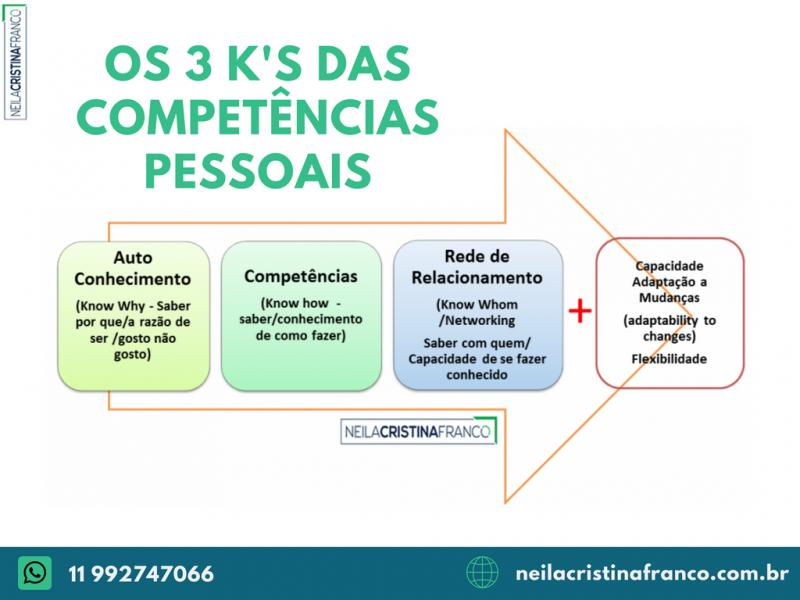 Os 3 K's das Competências Pessoais
