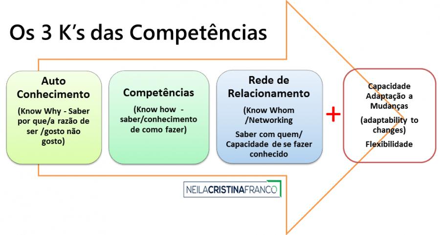 Os 3 K's das Competências Individuais